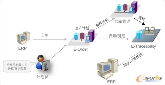 图7 Order执行流程