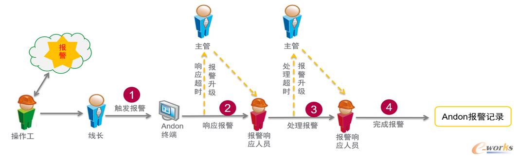 图10 ANDON执行流程
