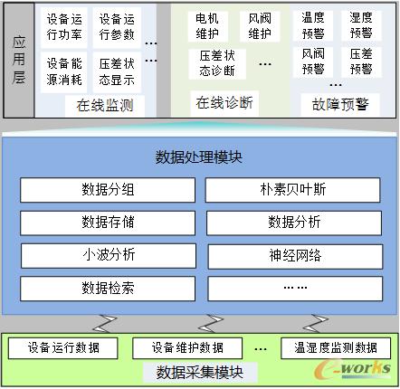 图8 新风系统故障远程监测、预警与在线诊断技术研究思路