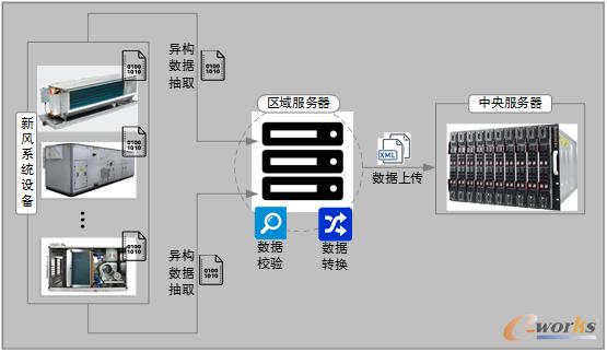 图6 智能医用新风系统多源异构数据抽取/转换/上传流程