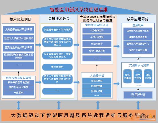 图3 项目研究技术路线