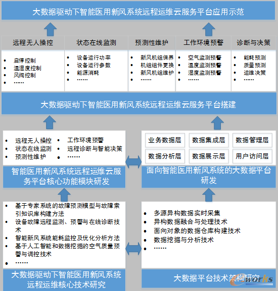 图2 项目研究内容总体框架