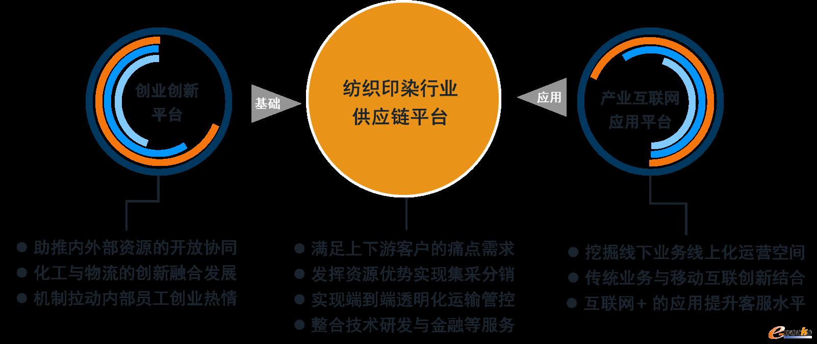 浙江传化化学集团