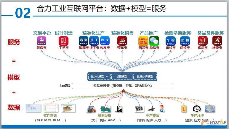 合力工业互联网平台:数据+模型=服务