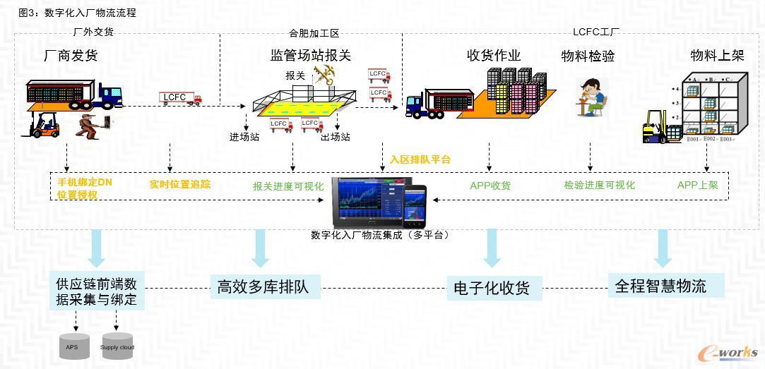 数字化入厂物流流程