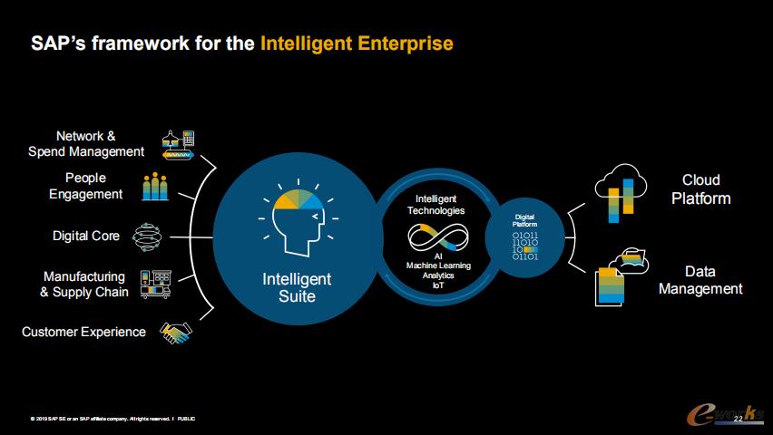SAP智慧企业框架