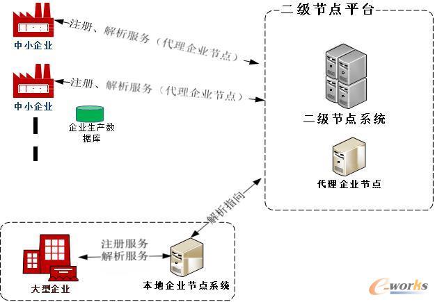 工业互联网标识解析二级节点