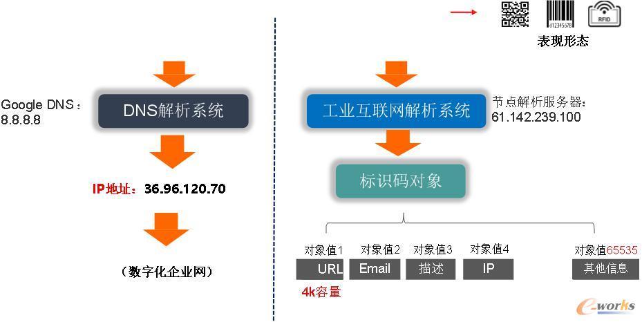 工业互联网标识解析体系与DNS对比