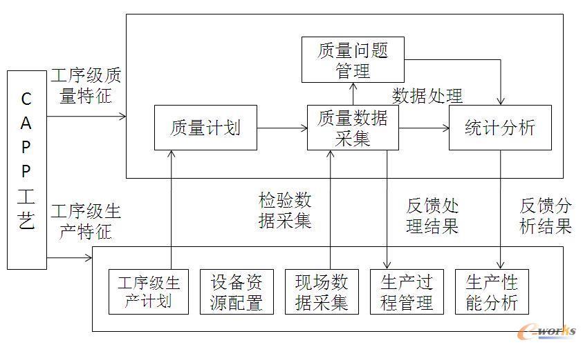 质量管理流程