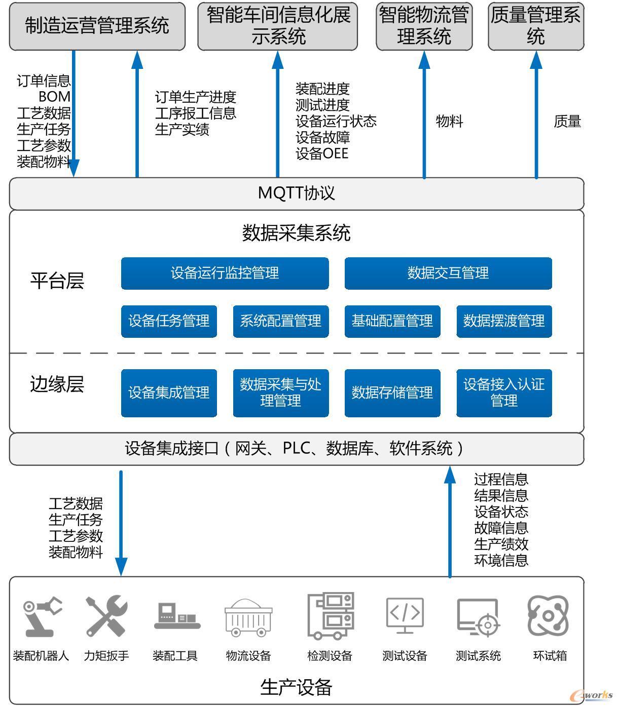 总装智能车间数据采集与控制系统