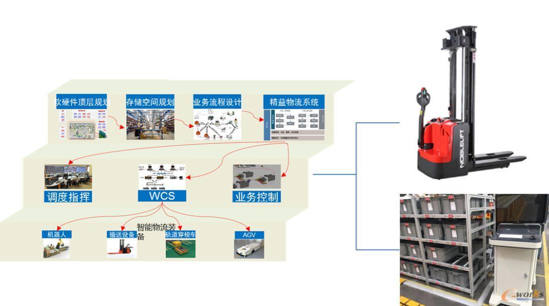 总装智能车间仓储配送系统