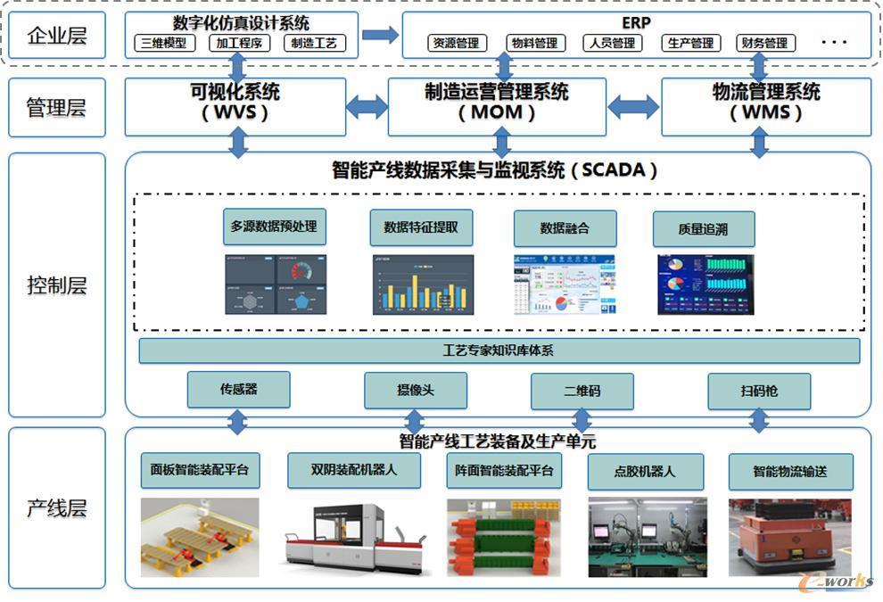 总装智能车间体系架构