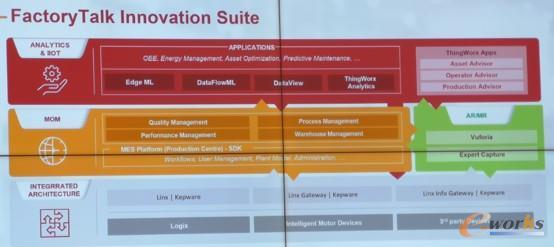 FactoryTalk创新套件InnovationSuite