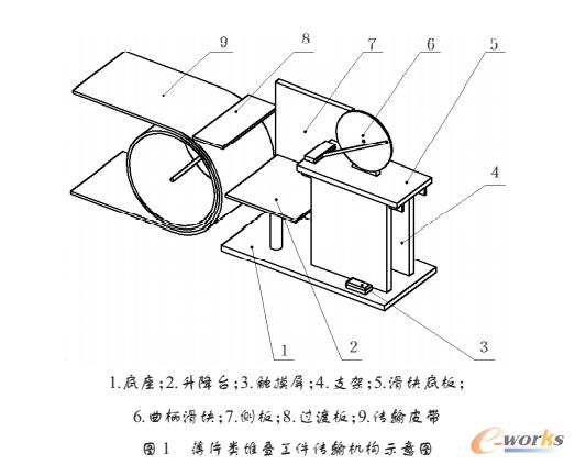 薄片类堆叠工件传输机构示意图