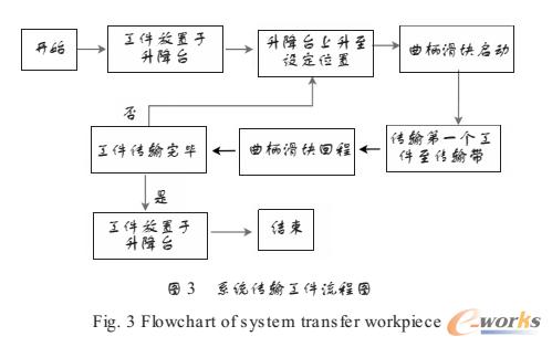 系统传输工件流程图