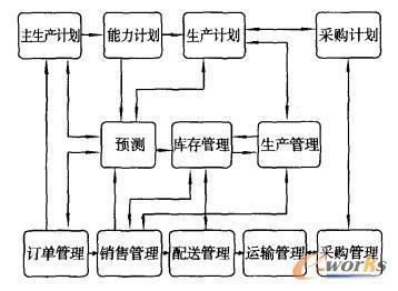 物流信息交互图(ERP)