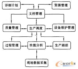 物流信息交互图(MES)