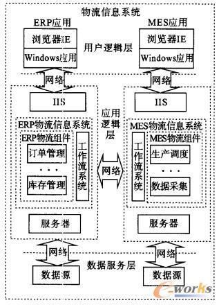 物流信息系统的三层应用模型