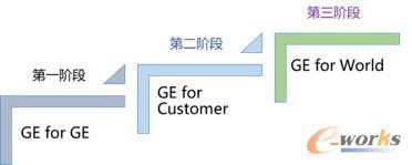 GE发展工业互联网的三个阶段