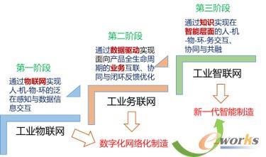 工业互联网推动离散制造业转型升级的三个发展阶段