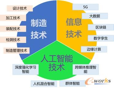 工业互联网推动离散制造业转型升级的技术体系