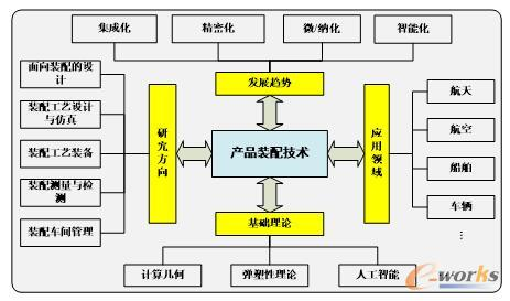 产品装配的研究体系框架