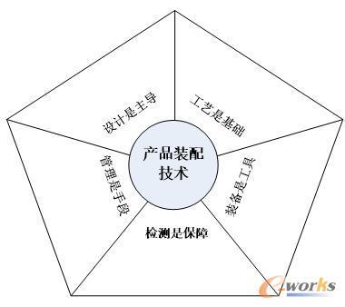 产品装配技术的五维结构模型