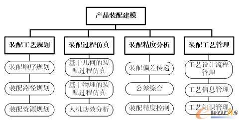 装配工艺设计的体系结构