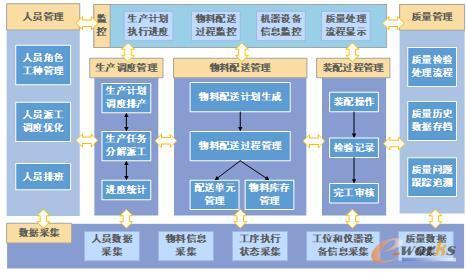 装配车间管理功能结构图