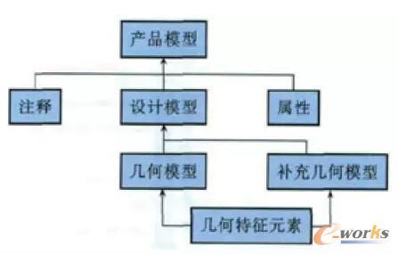 MBD模型内容结构