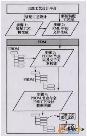 面向三维工艺设计的PBOM生成方法