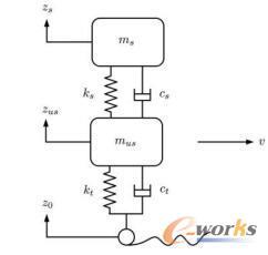 轮毂电机驱动1/4悬架模型