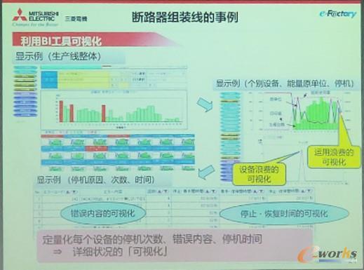 断路器组装线BI分析图