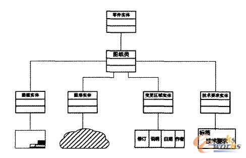 图形结构化对应数据结构示意图