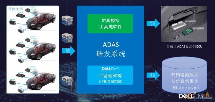 戴尔EMC提供超融合IT基础架构解决方案
