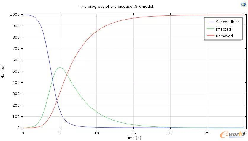 利用COMSOL软件得到流行病在30天中的发展情况