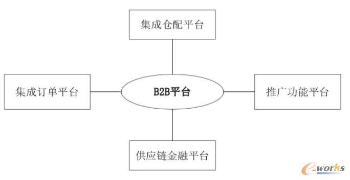 B2B平台构成