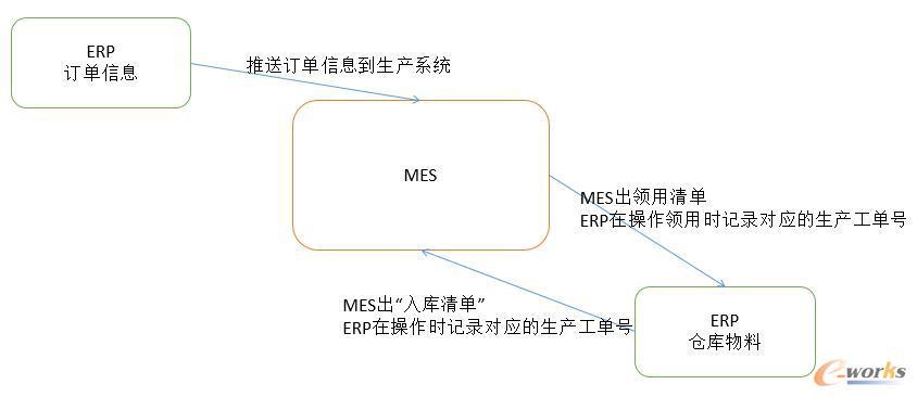 如何跟ERP对接,可实现生产过程和物料的追溯