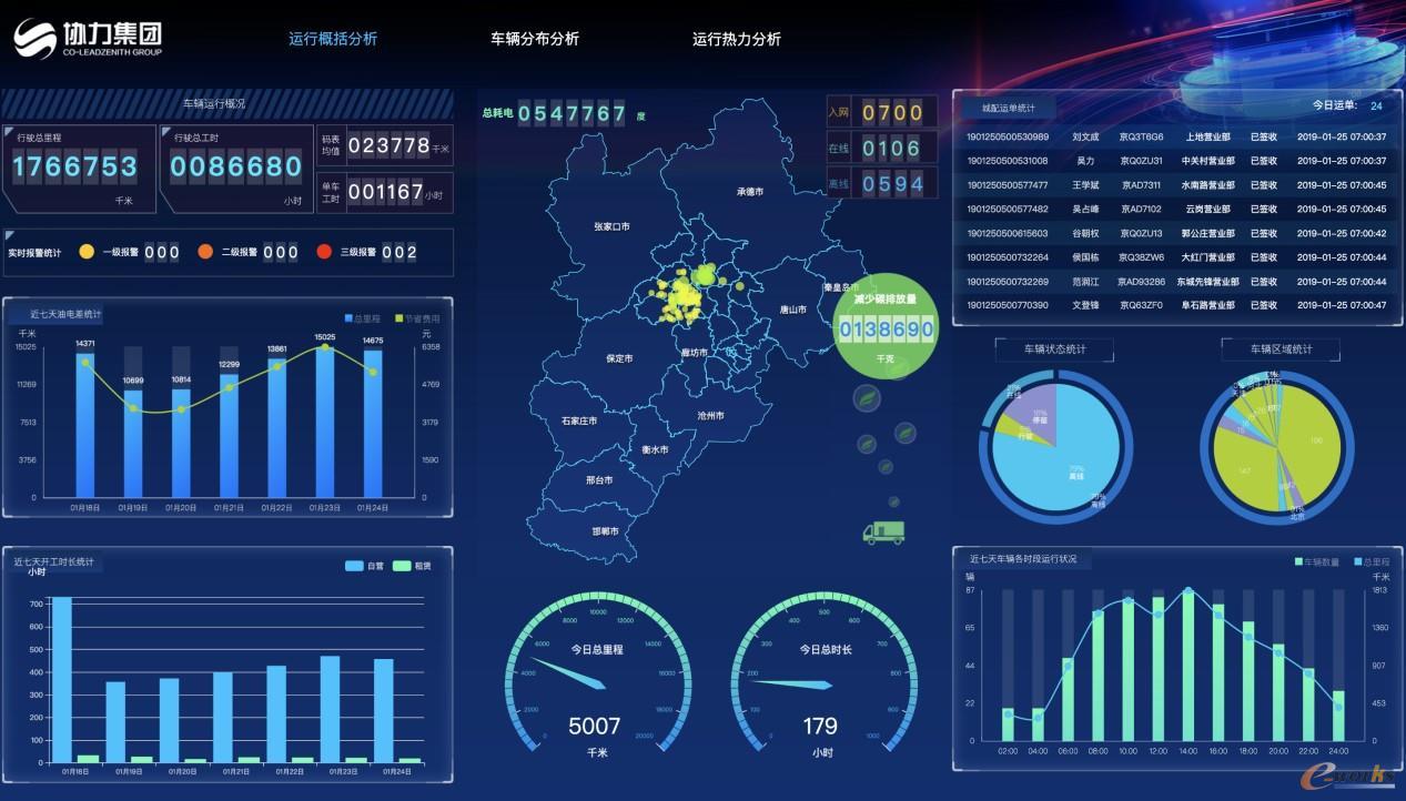 汉云帮助协力新能源企业运营效率提升17%