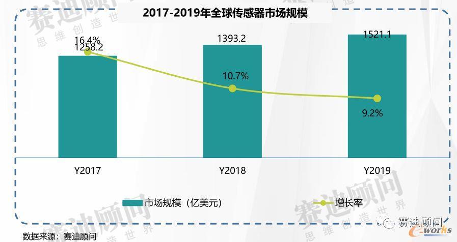2017-2019全球传感器市场规模