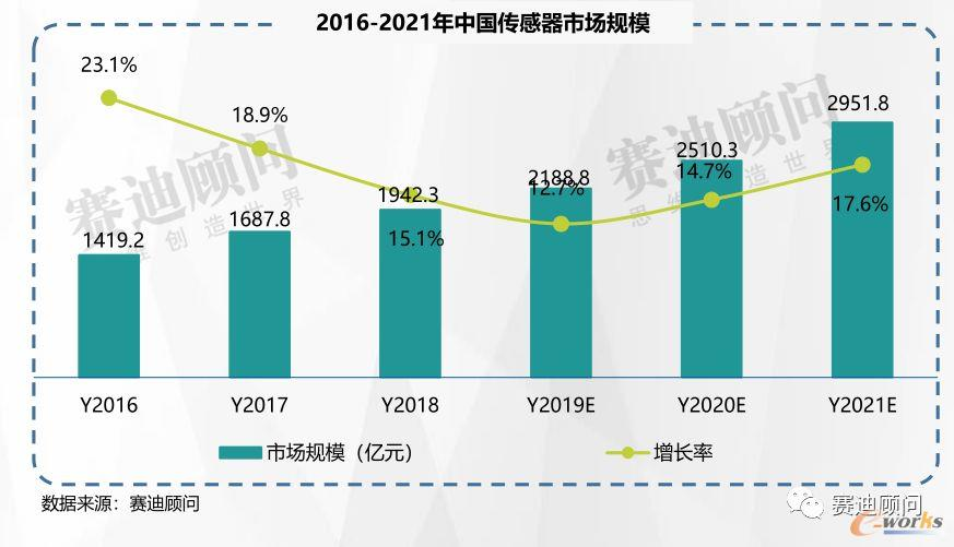 2016-2021中国传感器市场规模