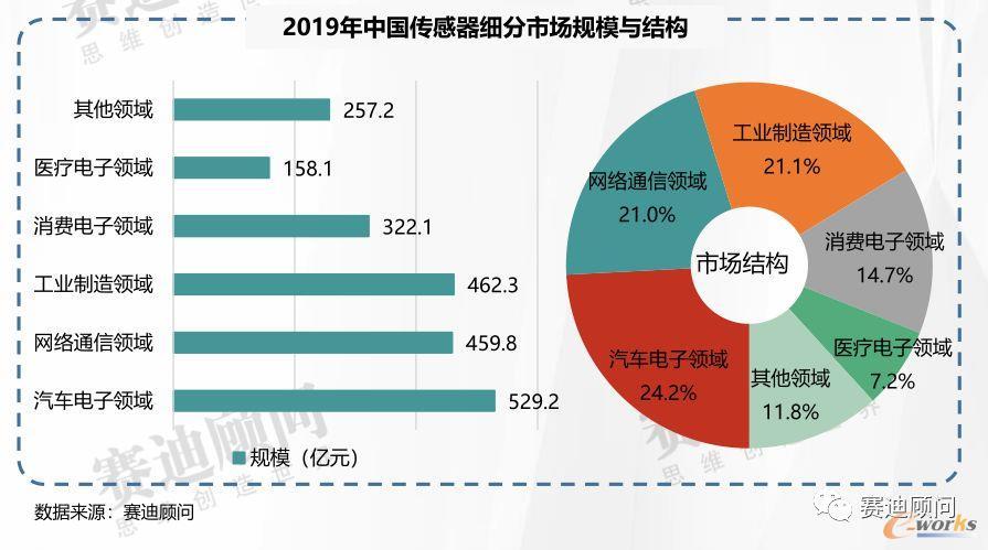2019年中国传感器细分市场规模与结构