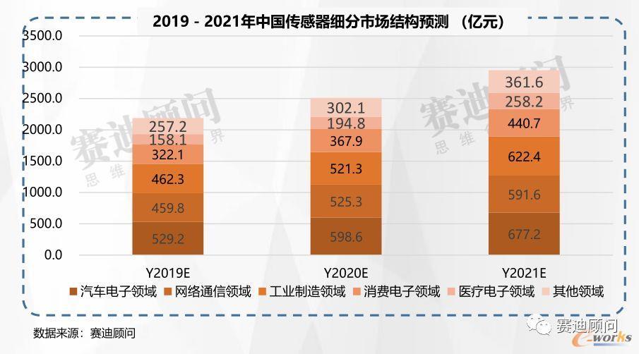 2019-2012中国传感器细分市场结构预测