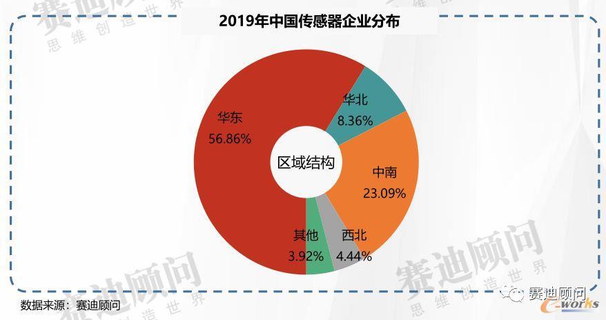 2019年中国传感器企业分布