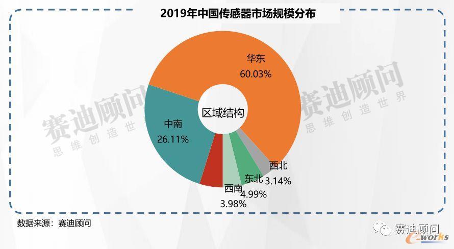 2019年中国传感器市场规模分布
