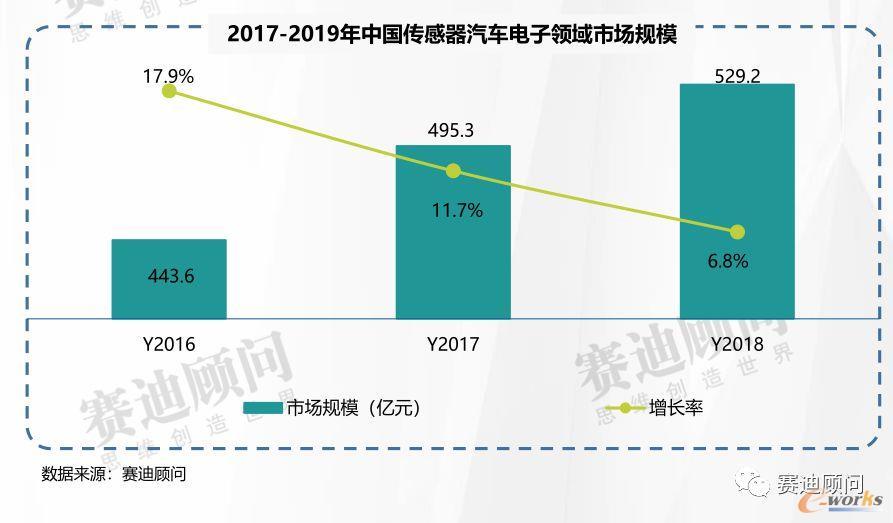 2019年中国传感器汽车电子领域市场规模