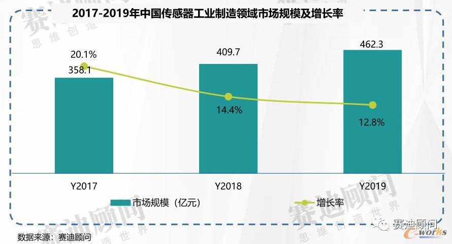 2019年中国传感器工业制造领域市场规模及增长率