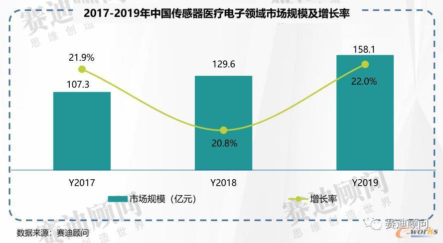 2019年中国传感器医疗电子领域市场规模及增长率