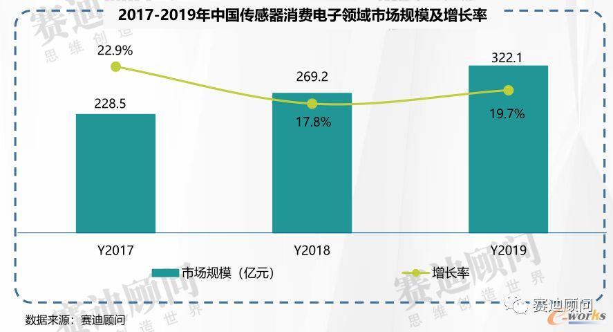 2019年中国传感器消费电子领域市场规模及增长率
