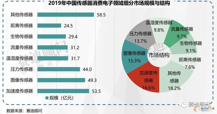 2019年中国传感器消费电子领域细分市场规模与结构